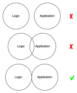 logicapplication